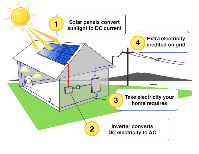 How Solar Power Works Philsolar Philippines